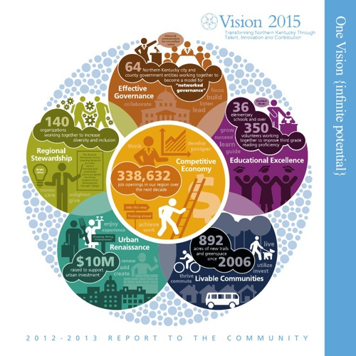 Vision 2015 Report to the Community 2012-2013