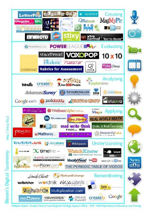 Web Tools as Bloom's Digital Taxonomy